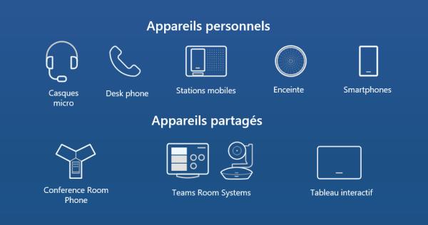 Devices et périphériques pour la téléphonie Office 365 Teams