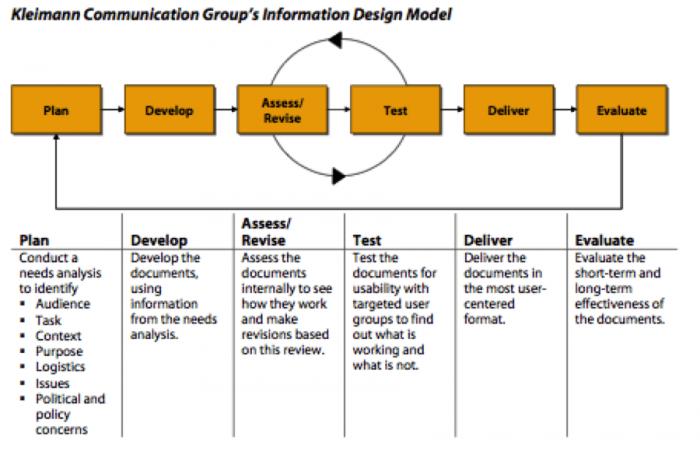 Information Design Model - Open Law Lab