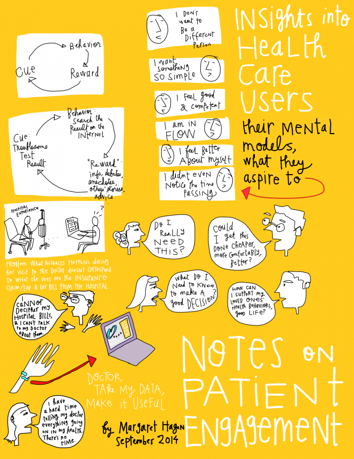 Margaret Hagan - Notes on Patient Engagement sketchnote