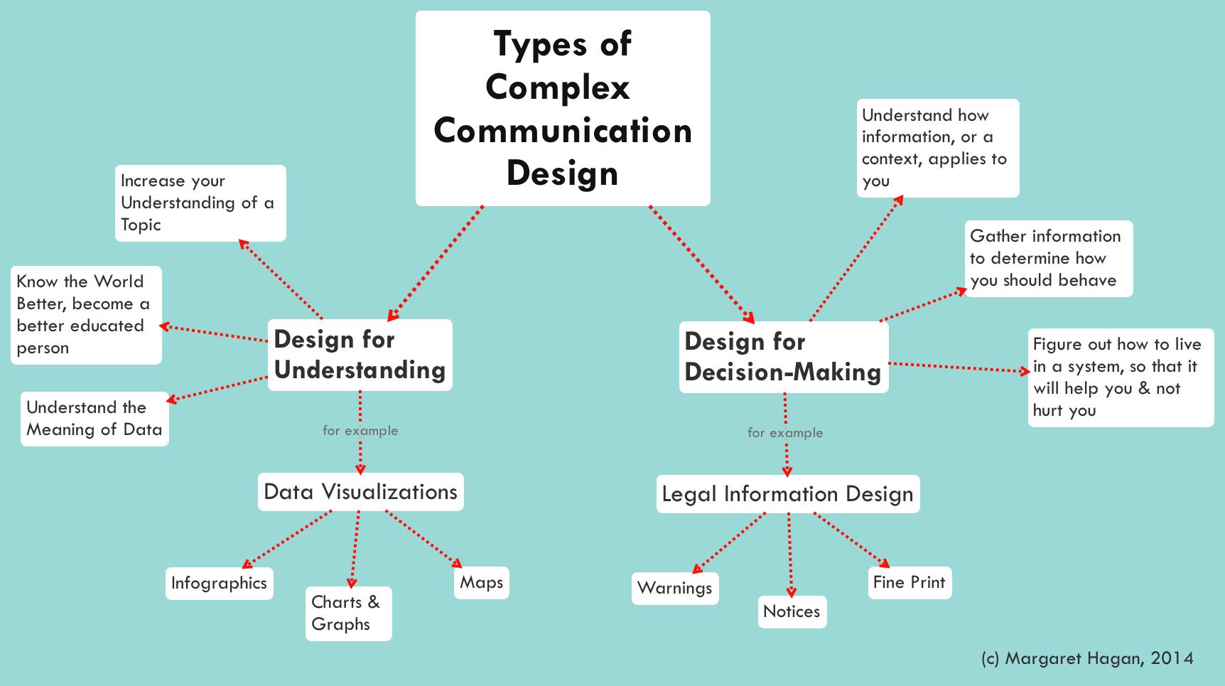 Legal Communciation Design Diagrams