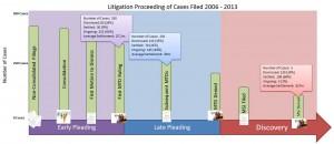 Litigation Proceedings Chart