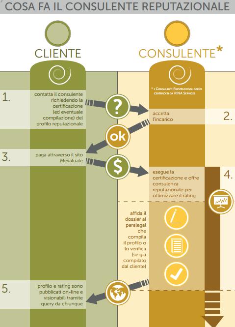 3  Mev - Grafico schema consulente reputazionale.pdf