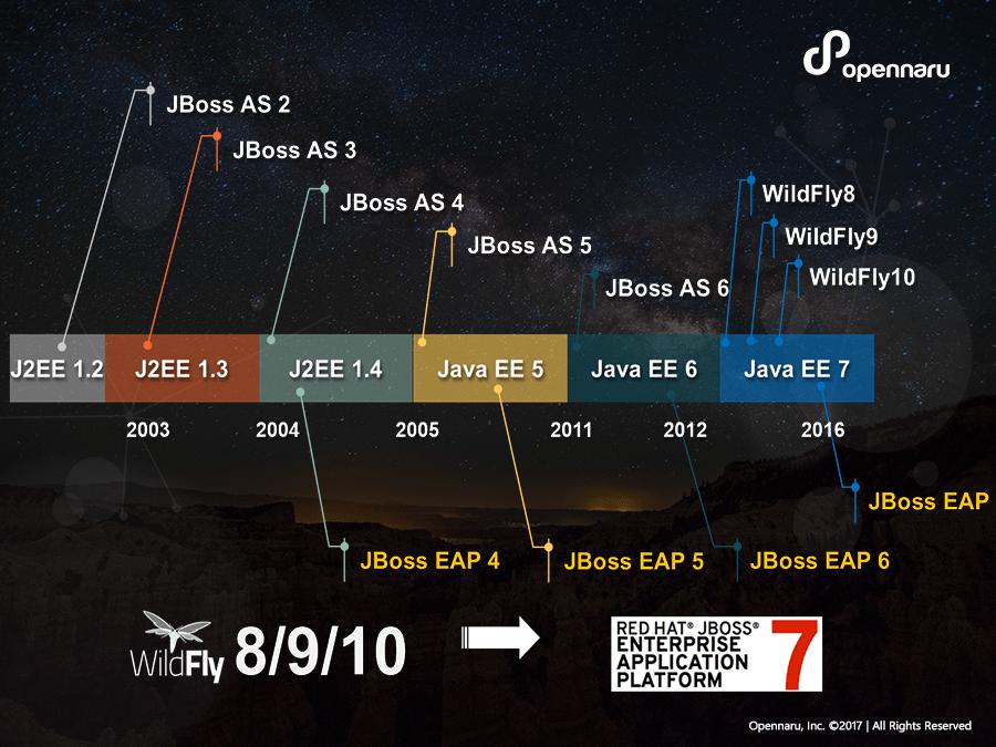 Wildfly 에서 JBoss EAP7
