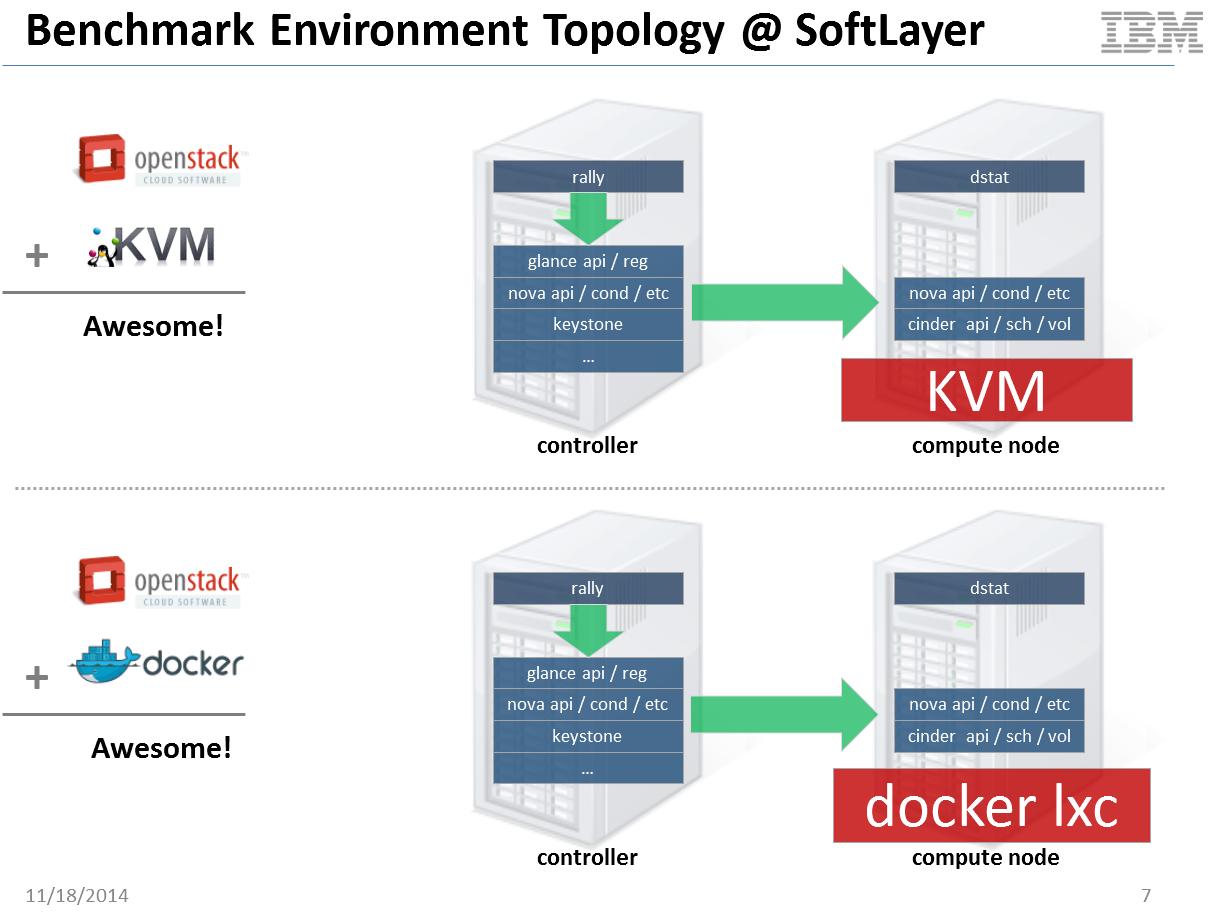 kvm docker performance comparison