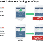 kvm docker performance comparison