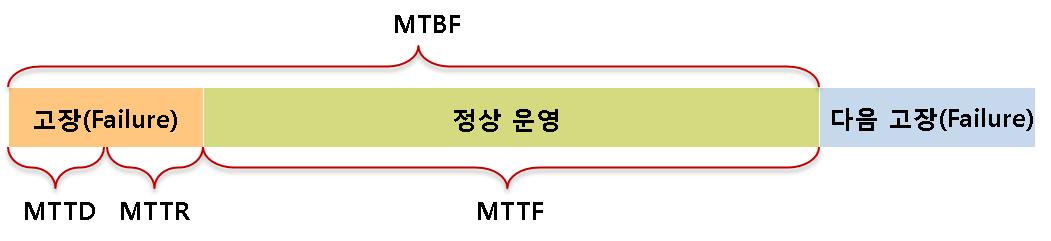 MTTF (Mean Time to Failure)