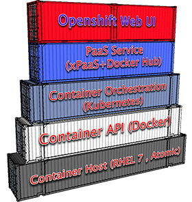 OpenShift Solution Stack
