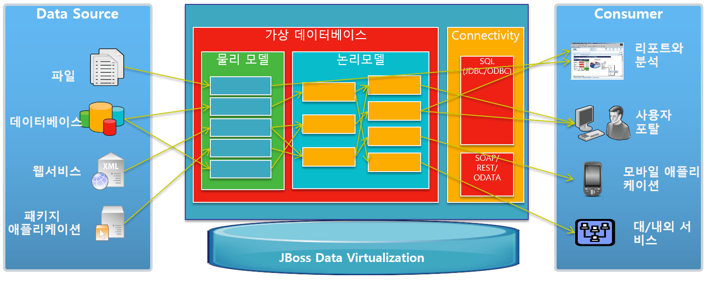 JBoss Data Virtualization