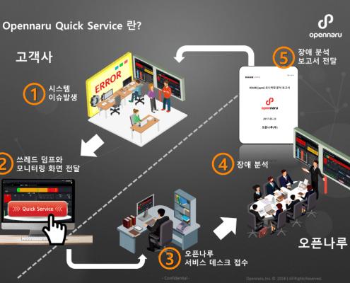 온라인 시스템 장애 분석 서비스