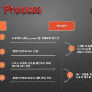 JWT Process