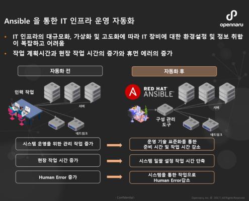 Ansible 을 통한 IT 인프라 운영 자동화