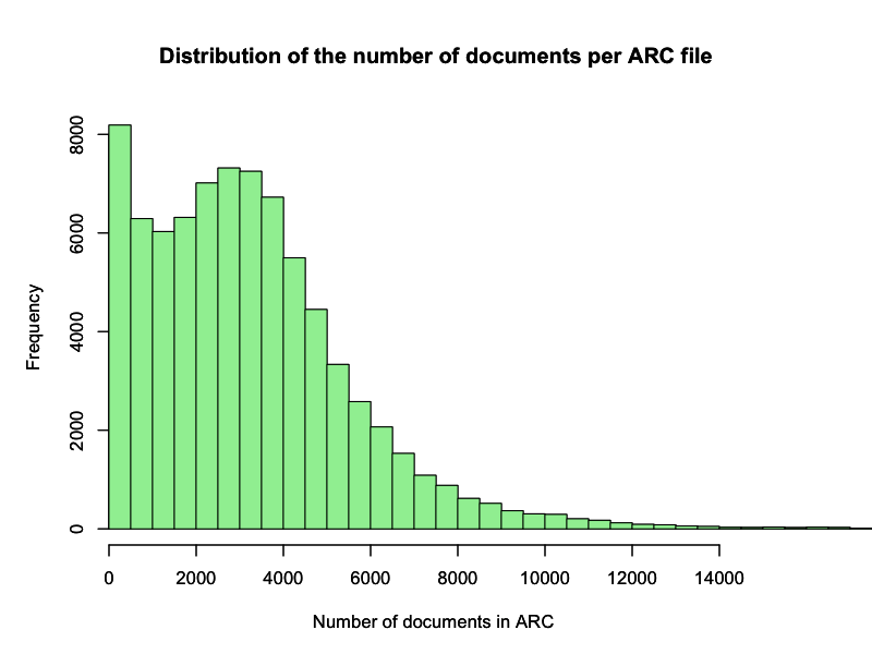 Number of documents per ARC