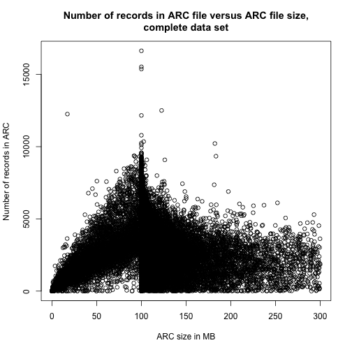 Number of records in ARC file versus ARC file size, complete data set