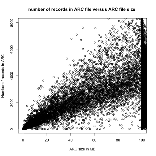 number of records in ARC file versus ARC file size