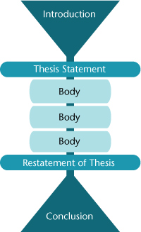 thesis body tag Support your thesis the body of your essay provides support how does the topic sentence in a body paragraph differ from the thesis sentence in the tag cloud.