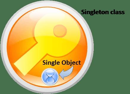 Creating Singleton Class in Java- Tech blog