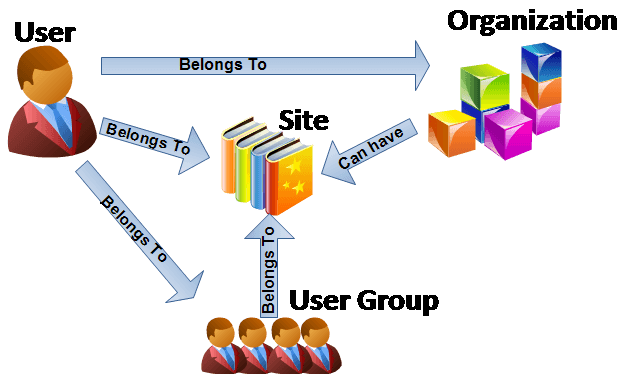 Liferay artifacts - User Site Organization and Usergroup - Relation_Org_Site_Use_UserGroup