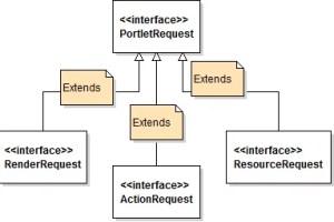 Servlet vs Portlet - PortletRequestRenderRequest