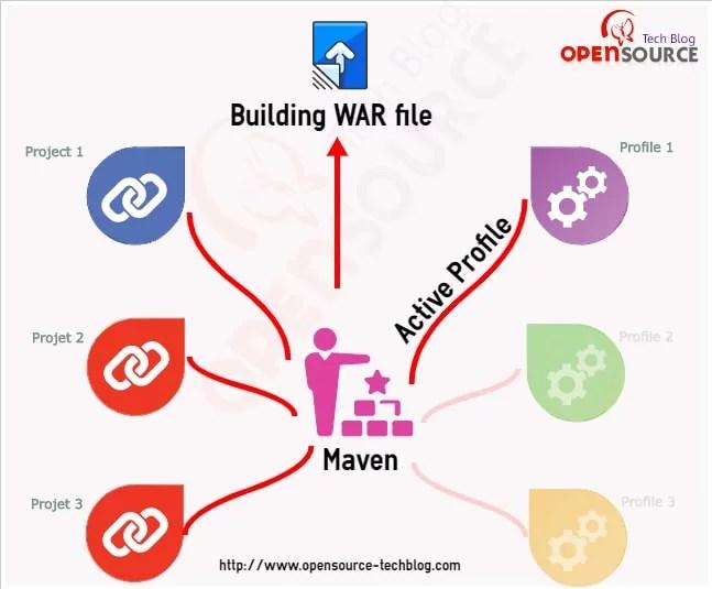 Liferay Maven Plugin - Maven Profile to Project structure