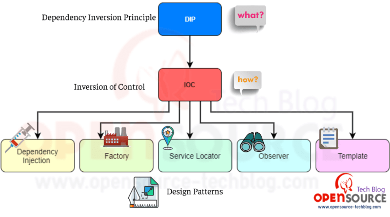 Relationship between DIP, IOC and various design patterns like DI, Factory, Service locator etc.