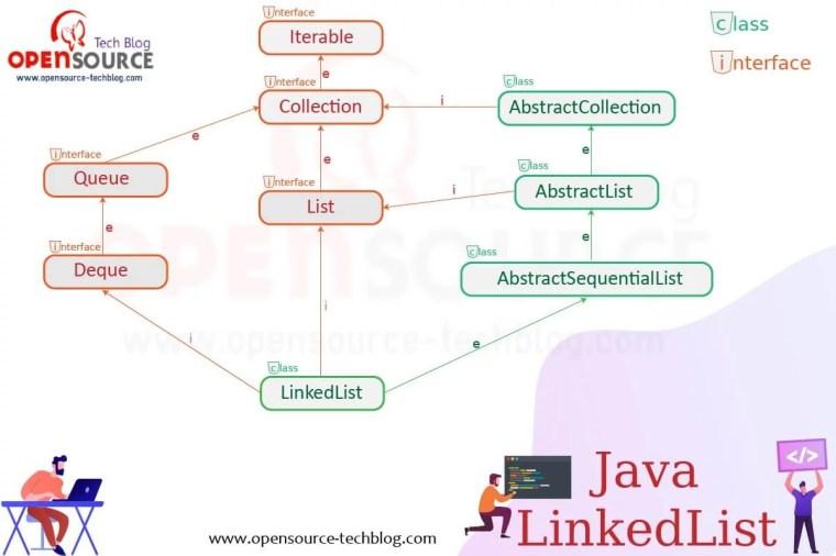 Java LinkedList - linked list diagram