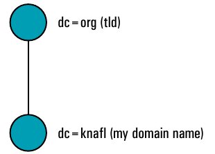 knafl.org directory representation