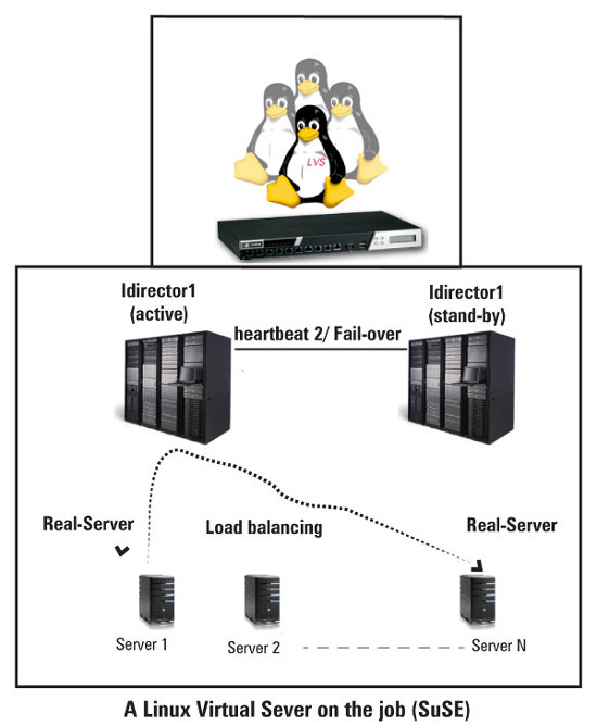 Linux Virtual Server