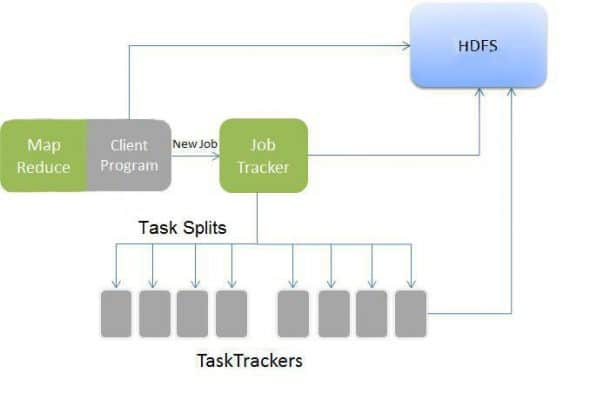 A simplified view of Hadoop's MapReduce job flow