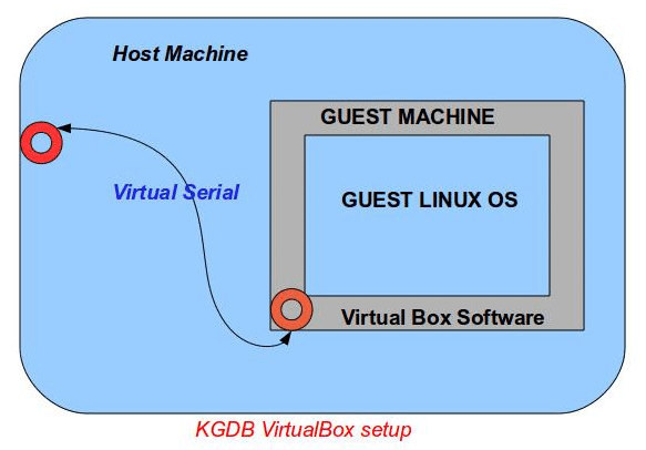 KGDB with the VirtualBox set-up