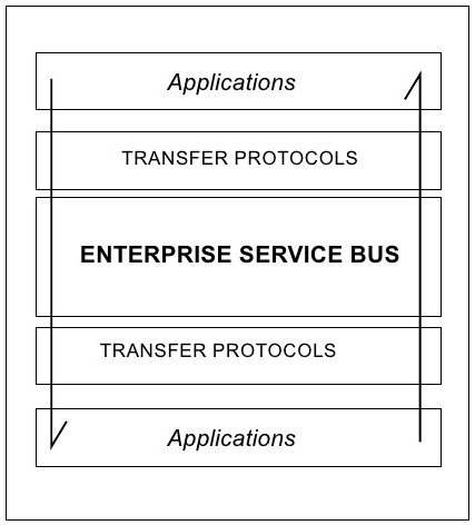 The Enterprise Service Bus (ESB) concept