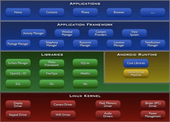 The Android architecture