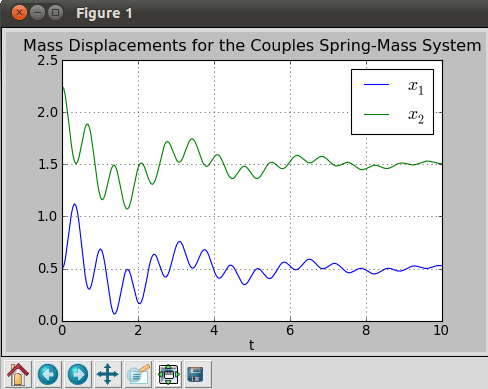 Plot of the spring-mass system