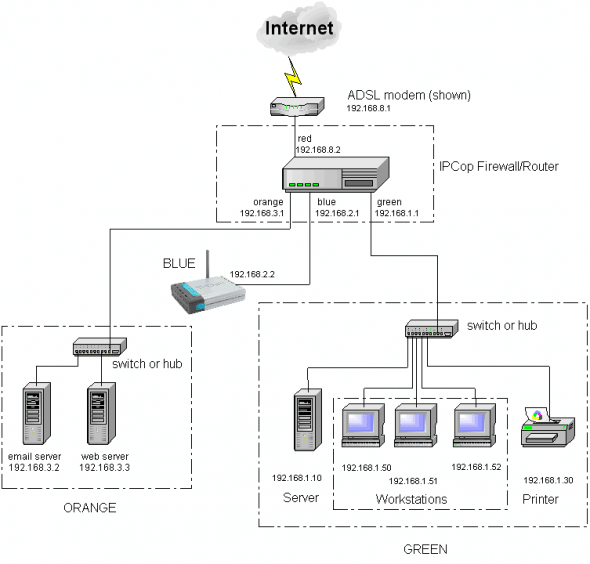 IPCop reference network