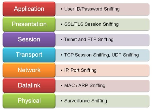Mapping of OSI layers
