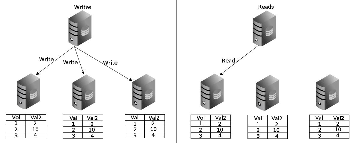 Postgres-XC -- A PostgreSQL Clustering Solution - Open
