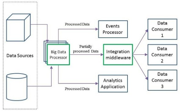 Big data and integration