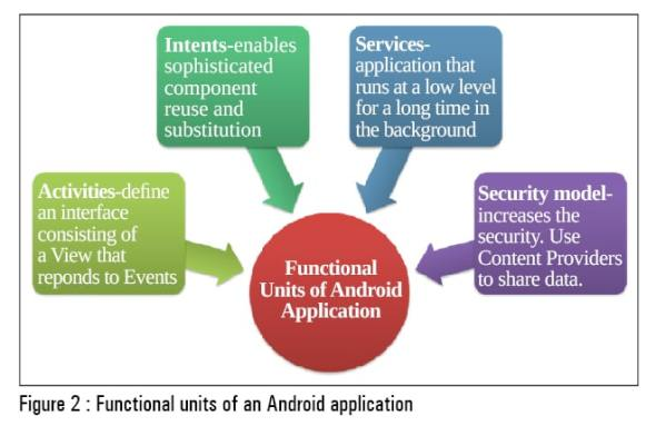 Figure 2 Functional units of an Android application