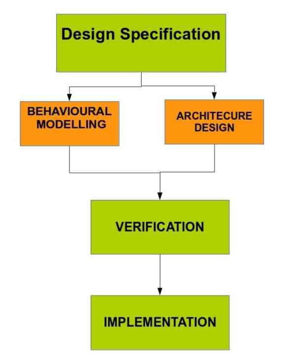Fig1. Design Flow