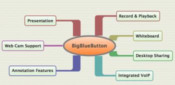 Figure 3 BigBlueButton Features