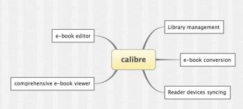 Figure 7 Calibre Features
