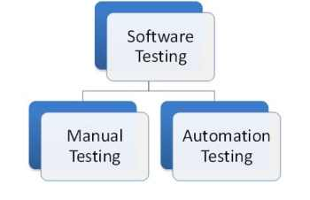 Figure 1 Types of Software Testing