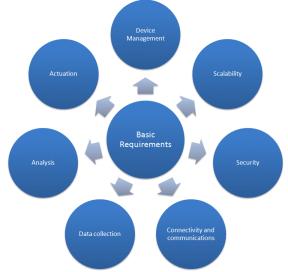 Figure 2 Basic Requirements