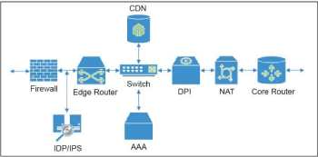 Figure 1 Todays service provider network