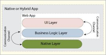 Figure 1 Application layer architecture