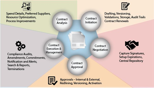 contract lifecycle