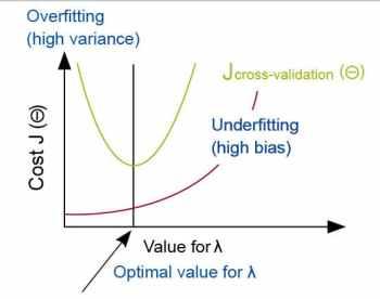 figure-2-regularisation-and-biasvariance