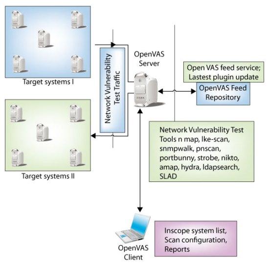 Figure 1: OpenVAS architecture