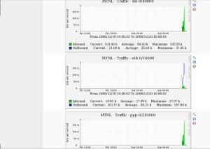 Figure 10: Cacti graph for MTNL broadband traffic