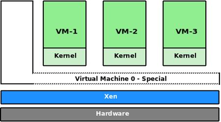 Figure 1: The Xen architecture