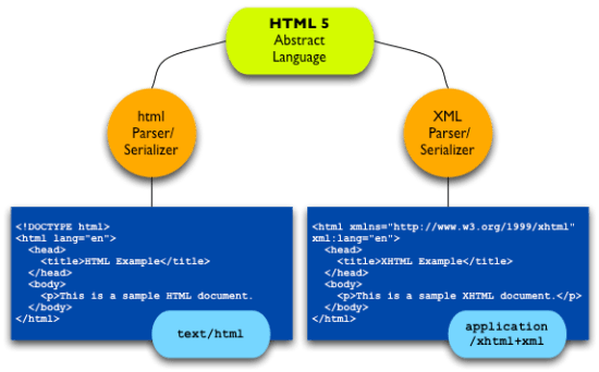 HTML 5 is being written in two syntaxes: html and XML (Source: http://www.w3.org/QA/2008/01/ html5-is-html-and-xml.html)